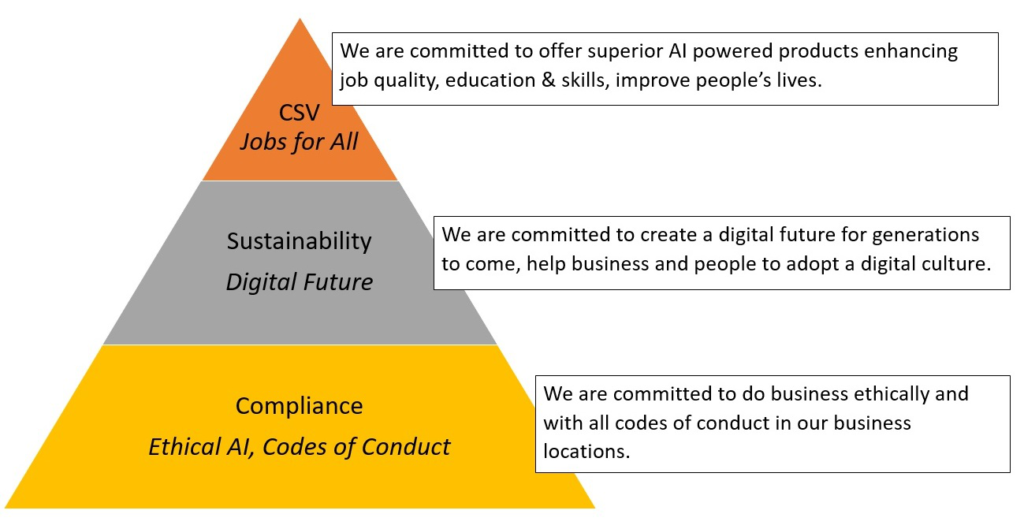 Powerly AI Shared Value Model